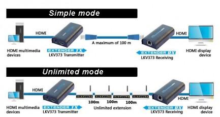 Фото4 LKV373 - Удлинитель линий HDMI (версия 1.3) по одному кабелю витая пара (5/5e/6 Кат) на длины до 120