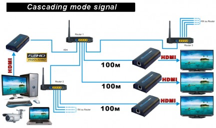 Фото5 LKV373 - Удлинитель линий HDMI (версия 1.3) по одному кабелю витая пара (5/5e/6 Кат) на длины до 120