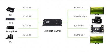 Фото4 LKV342pro - Матричный коммутатор цифровых сигналов HDMI (версия 1.4) 4k*2k, 4xHDMI видео источника >