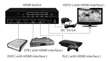 Фото2 LKV501 - Видео коммутатор сигналов 5х1 с ИК пультом управления, ; 5 видеоисточников (HDMI) > 1 диспл
