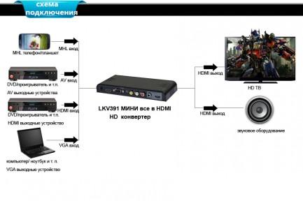 Фото3 LKV391MINI -  Универсальный скаллер-конвертер-коммутатор, USB проигрыватель HDMI для домашних киноте