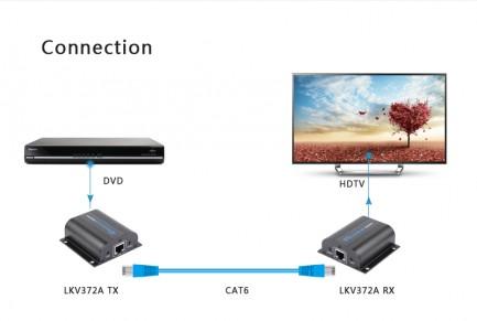 Фото4 LKV372A - Удлинитель линии HDMI (версия 1.4) по одному кабелю CAT6/6a/7 на длину свыше 60 м., HD-Bit
