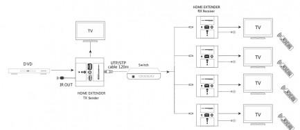 Фото4 LKV383W. Удлинитель линий HDMI по одному кабелю 5/5e/6 Кат. на длины до 120 м, в корпусе настенной р