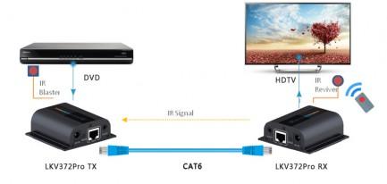 Фото4 LKV372pro - Удлинитель линии HDMI (версия 1.4) по одному кабелю CAT6/6a/7 на длину свыше 60 м., HD-B