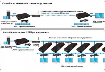 Фото4 LKV373IR - Удлинитель сигнала HDMI и ИК-управления по одному кабелю витая-пара СAT5 на расстояние до
