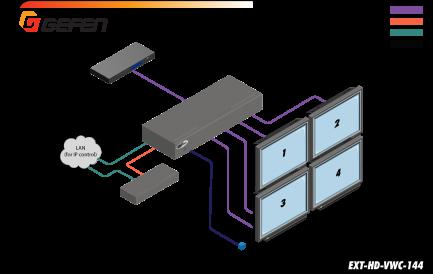 Фото4 EXT-HD-VWC-144 - HDMI контроллер видеостены 2x2 с Full HD 1080p и управлением по ИК, RS-232, IP (HTT