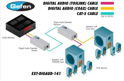 Фото4 EXT-DIGAUD-141 - Удлинитель звуковый цифровых линий S/PDIF и TOSlink по витой паре (5e Cat) на 100 м