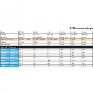 Фото3 V06/28H. Кабель для аналоговых и цифровых видеосигналов SDI/HDTV, группа 0.6/2.8AF, негорючий, внеш.