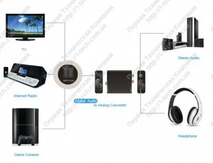 Фото3 LKV3088 - преобразователь цифровых аудио сигналов S/PDIF и TOSLink в аналоговые стерео (без поддержк