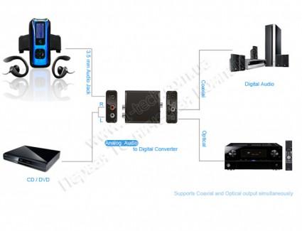 Фото3 LKV3089 - Преобразователь аналоговых стерео сигналов в цифровые S/PDIF и TOSLink