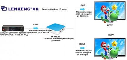 Фото2 LKV312N - HDMI сплиттер с функцией удлинения сигнала до 55 м., 1:2, 1080p, поддержка 3D