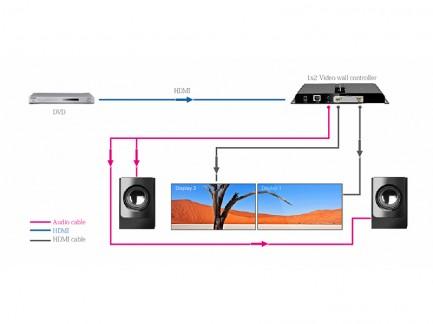 Фото4 LKV312VW - HDMI (v 1.3) 1x2 контроллер видеостен на 2 дисплея со звуком, 1080p 60Hz
