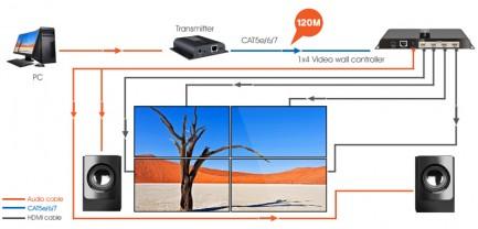 Фото4 LKV314VW-HDbitT - HDMI (v 1.3) 2x2 контроллер видеостен на 4 дисплея, удаленных на 120м, 1080p 60Hz