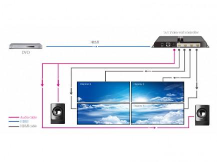 Фото4 LKV314VW - HDMI (v 1.3) 2x2 контроллер видеостен на 4 дисплея со звуком, 1080p 60Hz