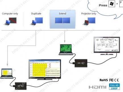 Фото3 LKV325 - Преобразователь сигналов USB 2.0 в цифровые видеосигналы HDMI (1080p)