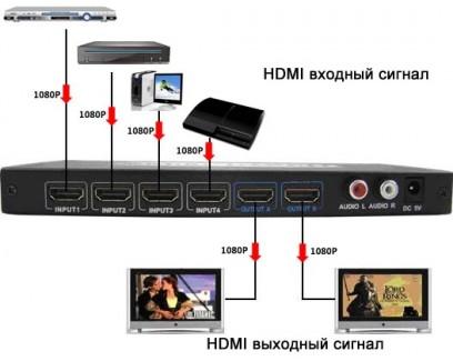 Фото2 LKV342 - Матричный видео коммутатор сигналов HDMI 4х2 с ИК пультом управления
