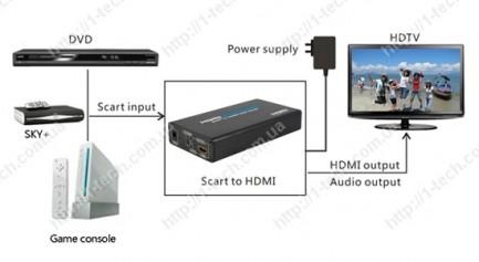 Фото2 LKV362 - преобразователь (со скалером) SCART в цифровой сигнал HDMI