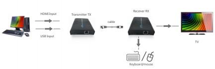 Фото4 LKV373KVM - Удлинитель HDMI v1.3 + KVM по одной витой паре CAT5 / 5e / 6 до 120 м.