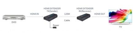 Фото4 LKV373N - Удлинитель HDMI v1.3 по одной витой паре Cat 6 до 120 м., питание только Sender