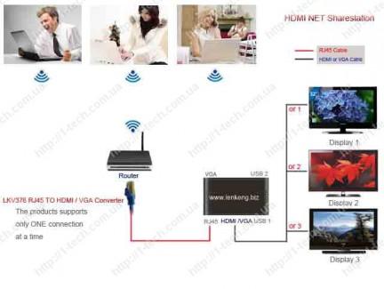 Фото5 LKV376 - Преобразователь сигнала RJ45 в цифровые HDMI (1080p) либо аналоговые сигналы VGA + стерео з
