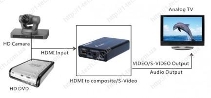 Фото2 LKV381. - Преобразователь цифровых сигналов HDMI в аналоговые Композитное видео и S-Video сигналы