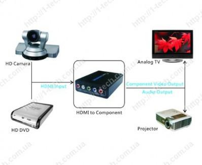 Фото3 LKV384 - Преобразователь цифровых сигналов HDMI в аналоговые Компонентные видео сигналы + стерео зву