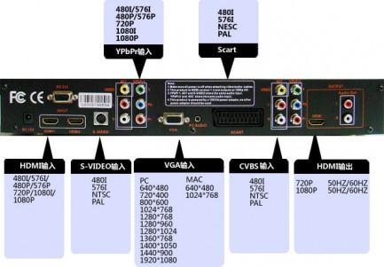 Фото5 LKV391 - Универсальный скалер-конвертер (IN: сomposite, сomponent, scart, s-video, vga, hdmi, stereo