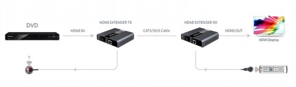Фото4 LKV393 - Удлинитель HDMI (v 2.0) 4Kx2K 60Hz, HDbitT, по одной витой паре Cat 5/6 до 120 м, c ИК-сигн
