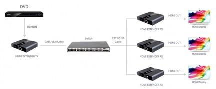 Фото5 LKV393 - Удлинитель HDMI (v 2.0) 4Kx2K 60Hz, HDbitT, по одной витой паре Cat 5/6 до 120 м, c ИК-сигн