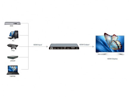 Фото4 LKV501-V2.0 - HDMI коммутатор (переключатель) 5x1, 4K x 2K, 60 Гц, 5 HDMI источников > 1 дисплей, RS
