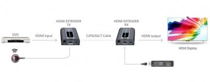 Фото4 LKV672 - Удлинитель HDMI (v 2.0) 4К по одной витой паре Cat 6/6a/7 до 60 м, с передачей ИК сигналов