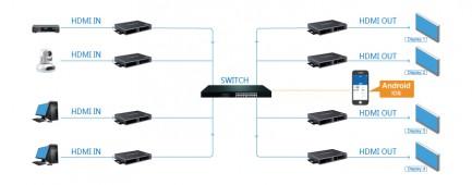Фото5 LKV683Matrix - Матричный коммутатор-удлинитель HDMI (4K Ultra HD) до 120 м. по CAT6 и IGMP-коммутато