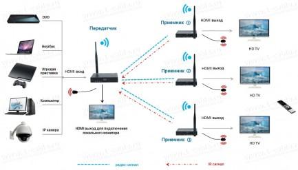 Фото4 HIT-WHDMI1080P-100. Беспроводной усилитель цифровых HDMI сигналов (1080P@50/60Гц) на расстояние до 1
