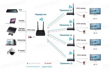Фото3 HIT-WHDMI1080P-300. Беспроводной удлинитель цифровых HDMI сигналов (1080P@50/60Гц) на расстояние до