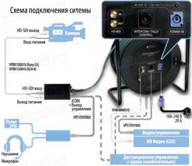 Фото3 VPC1-K.1.0 Камерная HD комбинированная система на катушке, серия HD-PowerLINK PLUS, HDTV+ Интерком+