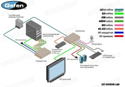 Фото4 EXT-DVIKVM-LAN.. Удлинитель линий DVI, USB, RS-232, аналогового аудио сигнала и ИК сигналов по сети