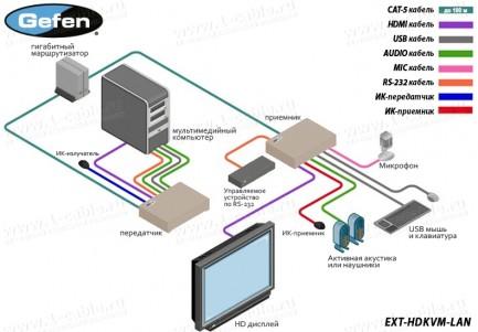 Фото4 EXT-HDKVM-LAN.. Удлинитель HDMI, USB, RS-232, ИК, двунаправленного аудио по кабелю витая пара (5e/6