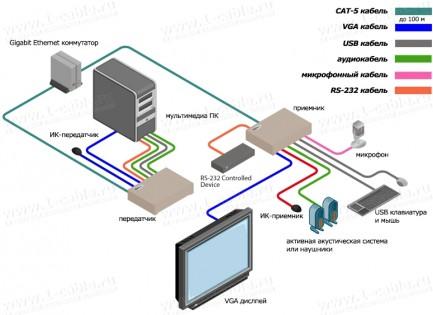 Фото4 EXT-VGAKVM-LAN.. Удлинитель VGA, USB, RS-232, ИК, двунаправленного аудио по кабелю витая пара (5e/6