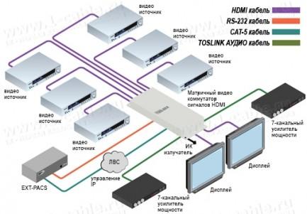Фото5 GTB-HD4K2K-642.. Матричный видео коммутатор сигналов HDMI 6х2, с поддержкой 4K x 2K, 30 Гц и 1080p F