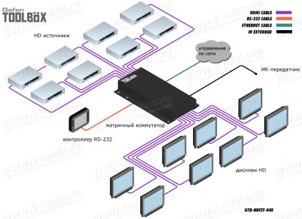 Фото4 GTB-HDFST-848.. Видео коммутатор сигналов матричный HDMI (версия 1.3) 8х8 с поддержкой 3DTV, ИК пуль