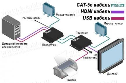 Фото5 GTB-HDKVM-ELR.. Удлинитель HDMI, USB, Ethernet и ИК по двум кабелям витая пара на длины до 100 м, с