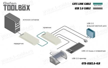Фото4 GTB-USB2.0-4LR.. Удлинитель высокоскоростных линий USB (до 480 Мгб/сек) по одной витой паре (5 Cat)