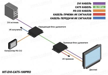 Фото4 HIT-DVI-CAT5..0P.. Удлинитель линий DVI-D по одному кабелю витая пара (5e Кат) на длины до 100 м с п