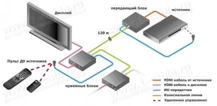Фото2 HIT-HDMI-IR-COAX-.X Удлинитель линий HDMI и ИК сигналов по 1-ой коаксиальной линии на 120 м, с возмо