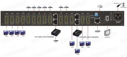 Фото4 HIT-HDMI.. Матричный видео коммутатор сигналов HDMI (версия 1.3) 8х8, серия PRO с ИК пультом управле