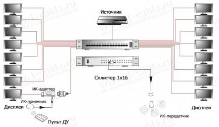 Фото3 HIT-HDMI1..-1416. Распределитель сигналов HDMI 1:16, 1 вход > 16 выходов, дистанционное управление И