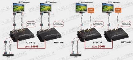 Фото8 HIT-Y-.. Мульти-удлинитель компонентных линий YPbPr и аналог/цифр. звука по одному кабелю витая пара