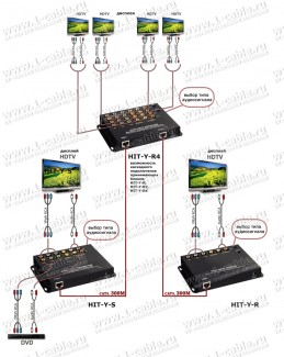 Фото10 HIT-Y-.. Мульти-удлинитель компонентных линий YPbPr и аналог/цифр. звука по одному кабелю витая пара