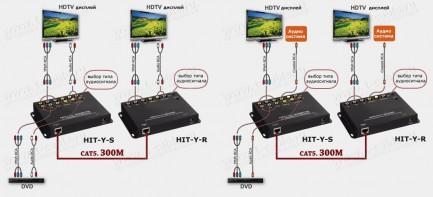 Фото4 HIT-Y-.. Удлинитель компонентной линии YPbPr и аналог/цифр. звука по одному кабелю витая пара (CAT-5