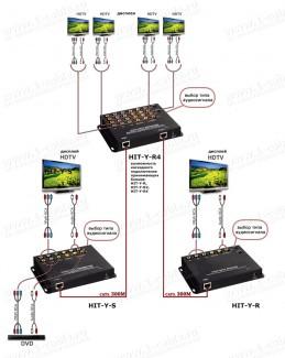 Фото5 HIT-Y-.. Удлинитель компонентной линии YPbPr и аналог/цифр. звука по одному кабелю витая пара (CAT-5